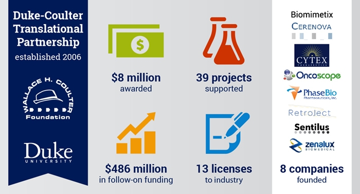 Duke-Coulter Translational Partnership infographic